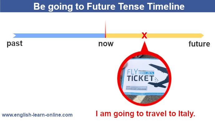 Be going to future tense - grammar timeline