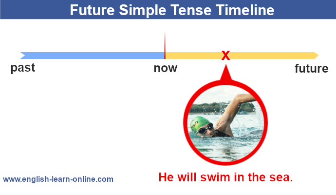 Future Simple Tense - grammar timeline