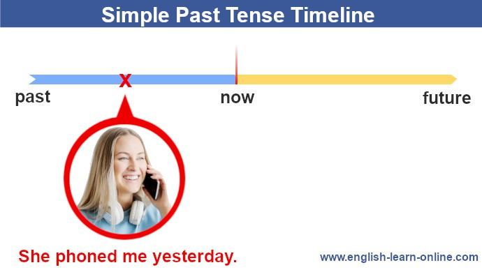 Simple Past tense - grammar timeline