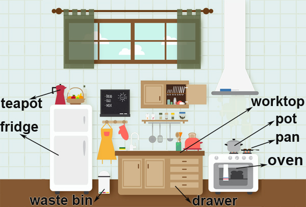 Kitchen Utensils Vocabulary In English Learn With Games
