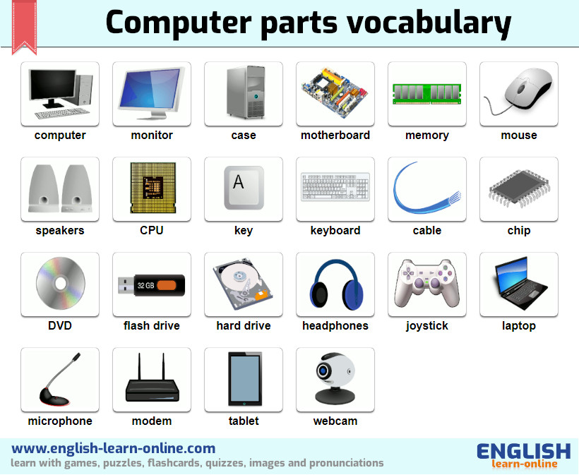 computer parts vocabulary image